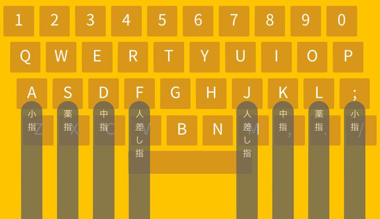初心者のためのキーボードタイピングが確実に上達する5つのステップ 01