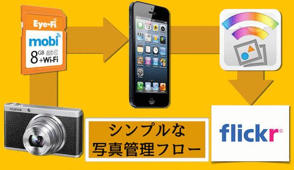 デジカメからFlickrへ iPhoneだけの簡単写真管理フロー