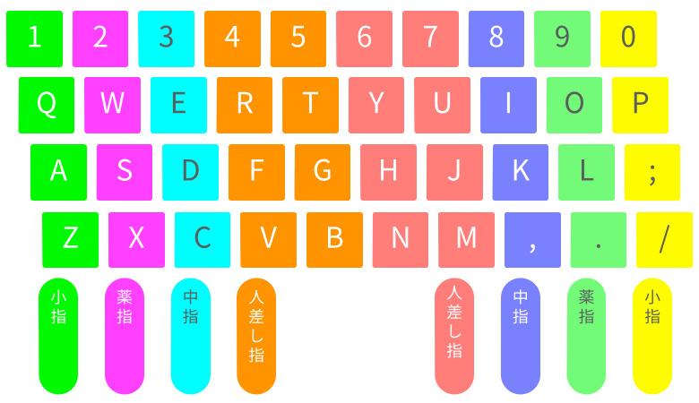 初心者のためのキーボードタイピングが確実に上達する5つのステップ 02