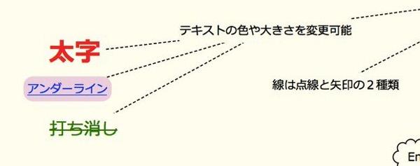 Scappleの特徴と使い方 5