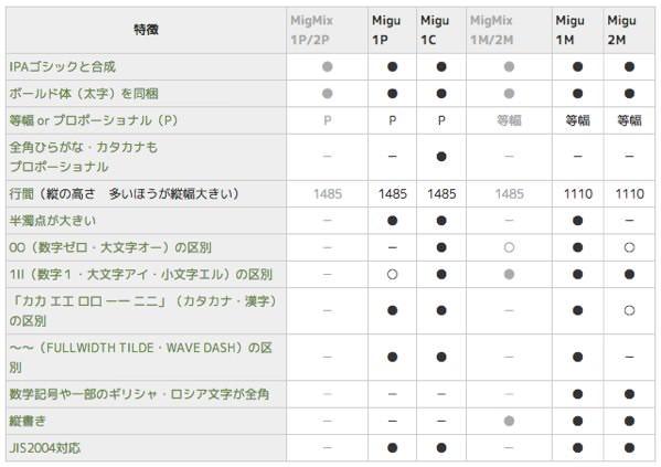 等幅でオススメな日本語フォントはフリーで綺麗な使いやすいフォント 3