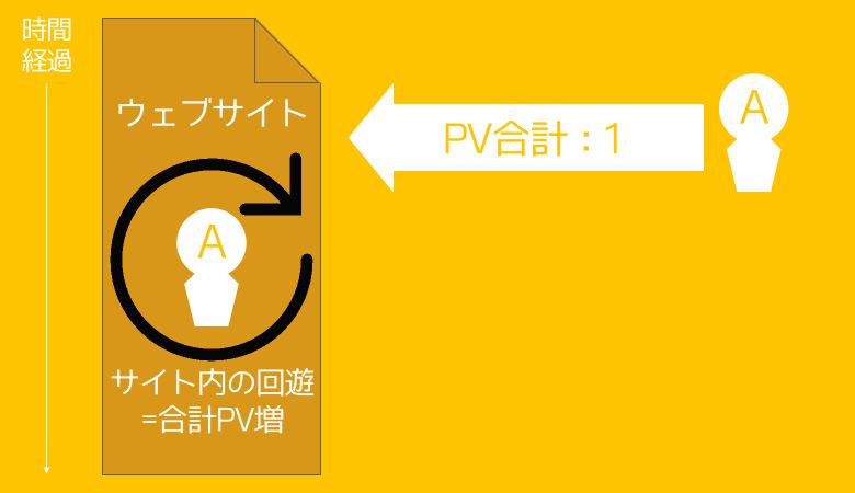セッション 訪問数 ユーザー PVの違い 03