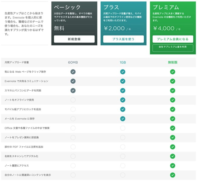 Evernoteの無料 プラス プレミアムアカウントの違いがパパっと分かるまとめ 01