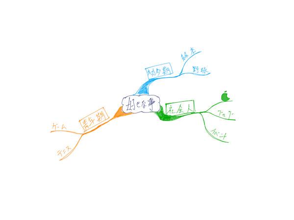 好きの源泉を見つけるワークショップ 2