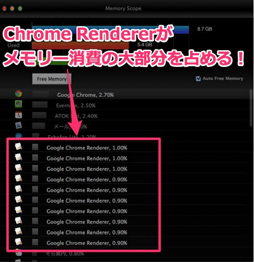 Google Chrome Rendererのメモリー消費量