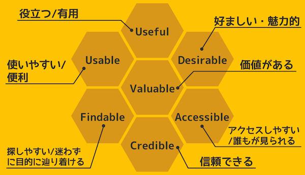UXから考える 読み手が喜ぶブログ記事を書く7つのヒント 1