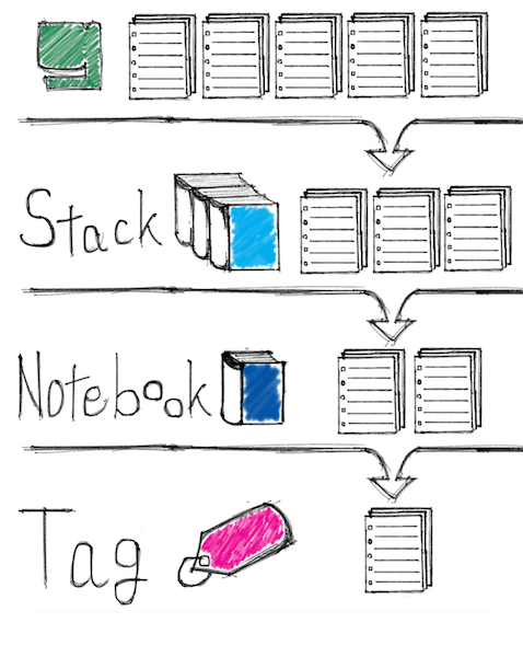 Evernote整理術|ノートブックとタグの付け方  1
