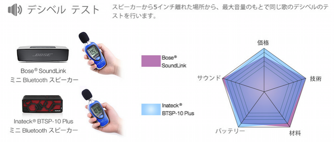 ワンルームぐらいに最適 5千円で買えるオススメのBluetoothスピーカー 11