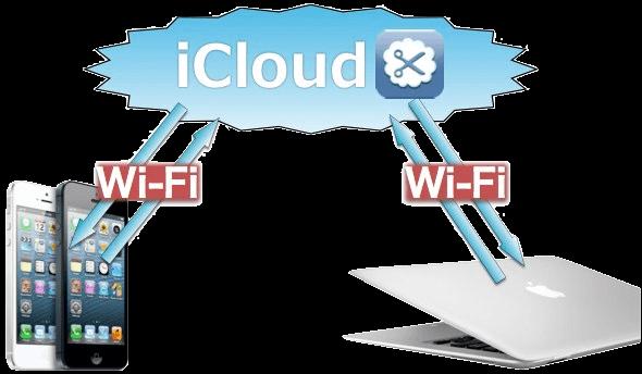 CloudClipの機能を図で説明