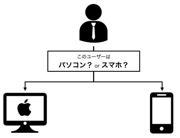 IPhoneのSafariでPC版サイトを見るための気が付きにくい小技 6